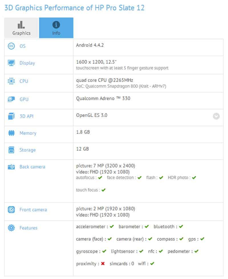 HP Pro Slate 12 GFX Scores