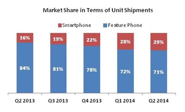 IDC Phone vs smartphone India