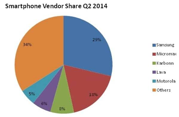 IDC Smartphone Sales India