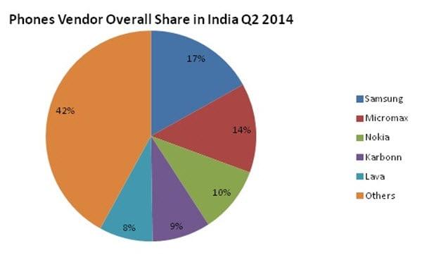 IDC phone Sales India