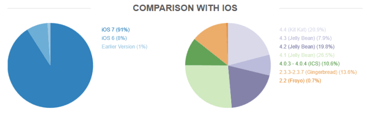 OpenSignal Android vs iOS fragmentation report