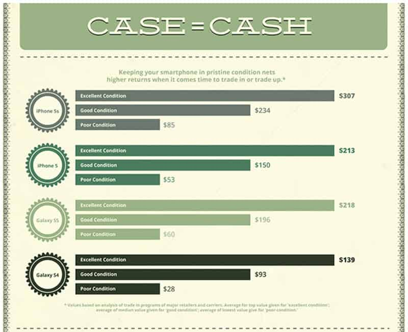 Otter Box Case=Cash Inforgraphic 1