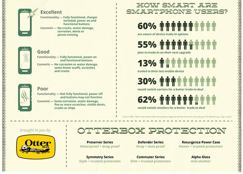 Otter Box Case=Cash Inforgraphic 2