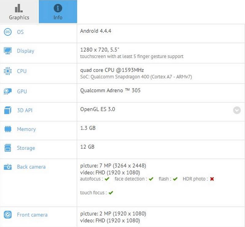 SM-G739F GFXBenchmark Results