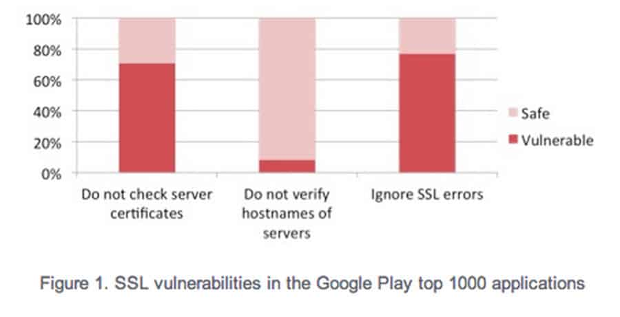 SSL Vulnerabilites in top 1000 apps