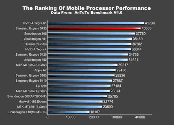 Samsung Galaxy Note 4 Exynos 5433 Score