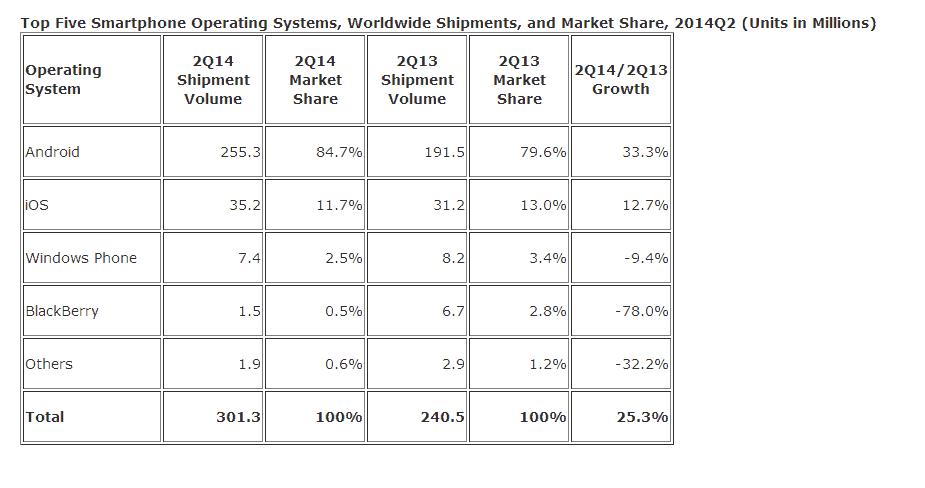 Q2 marketshare chart