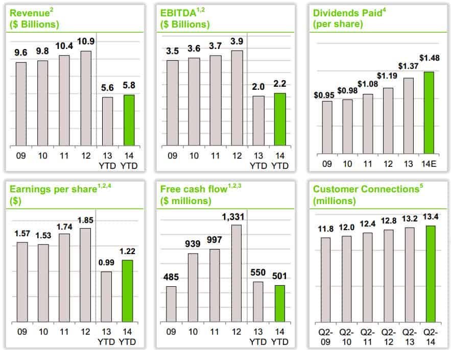 TELUS Q2 2014 Earnings Charts