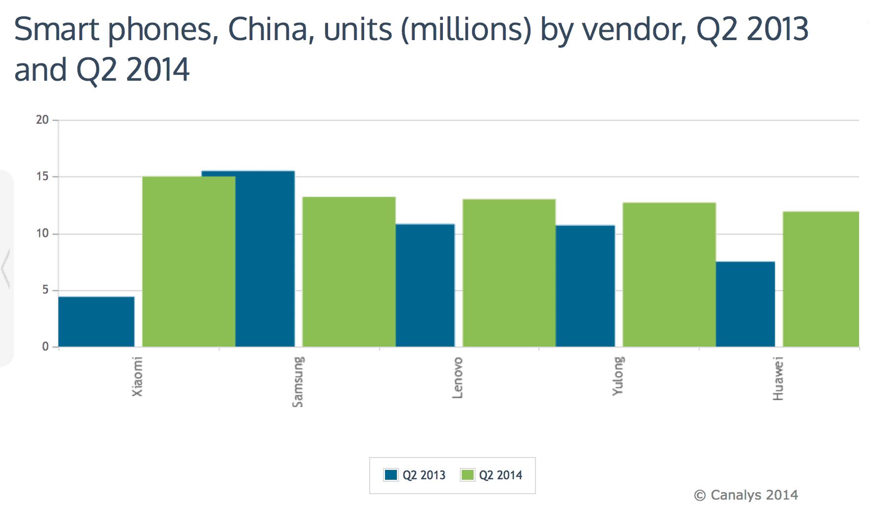 handset manufacturer performance graph