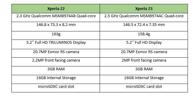Xperia Z2 and Z3 specs comparisson