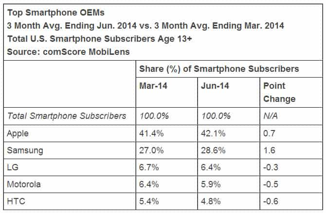 comScore Android Number One OS in US 1