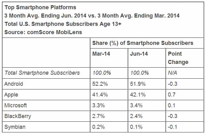 comScore Android Number One OS in US 2