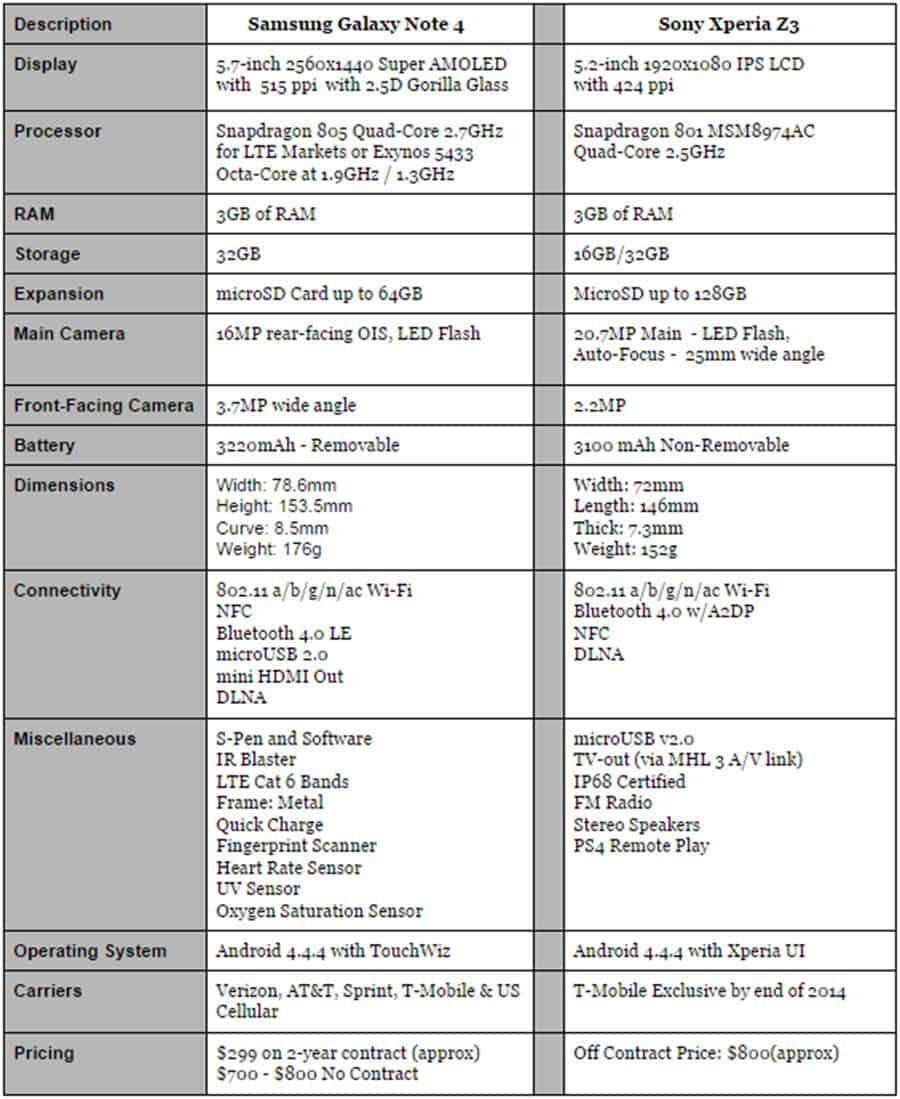 AH Note 4 vs Xperia Z3 Specs