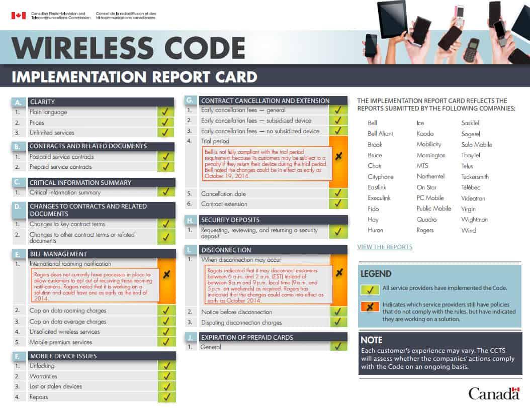 Canada Wireless Report Card