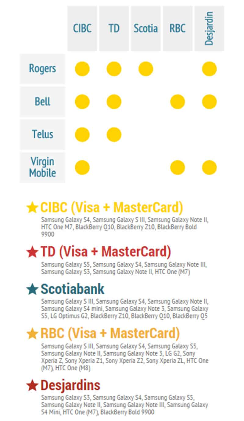 Canadian Financial Institutions Mobile Payments