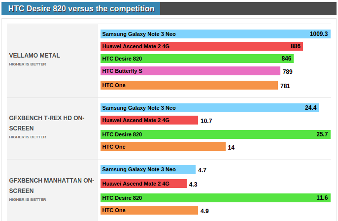 HTC Desire 820 demo unit benchmarks