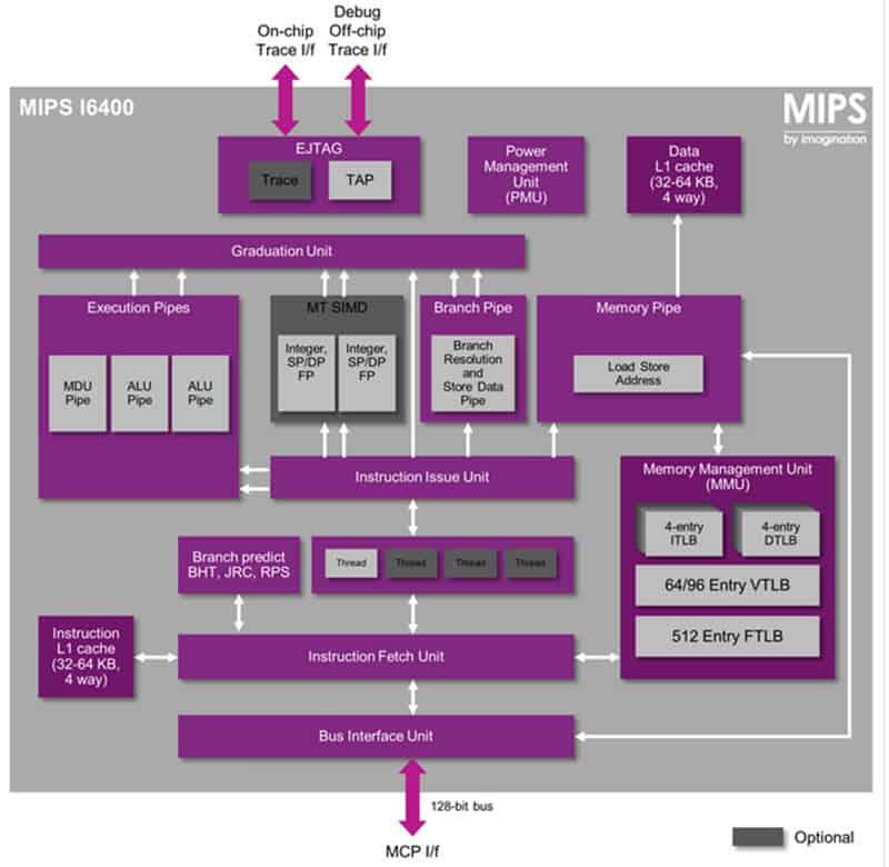 MIPS 64-Bit Chart 1