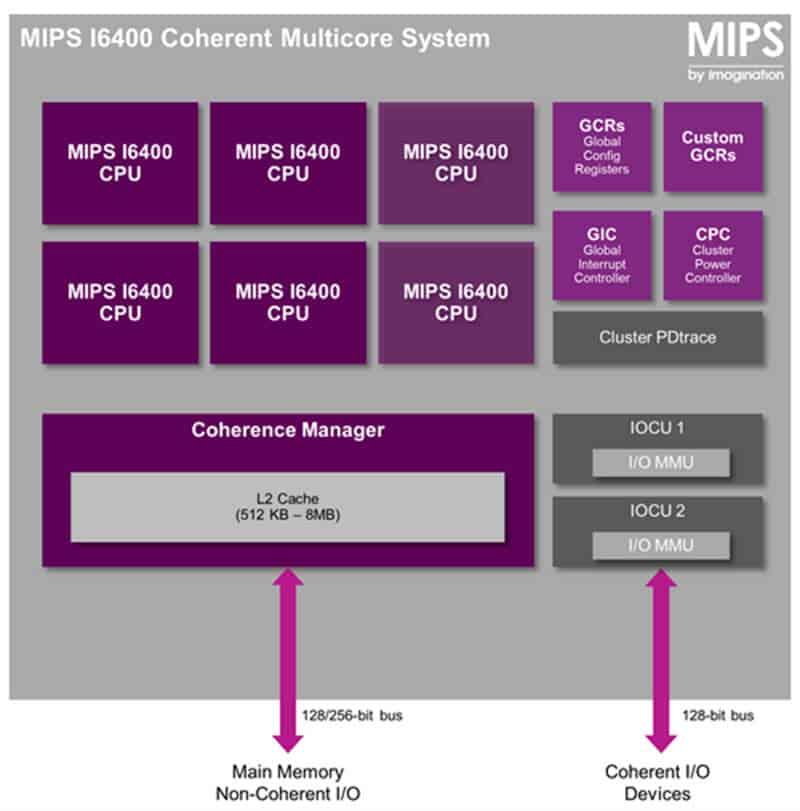 MIPS 64-Bit Chart 2