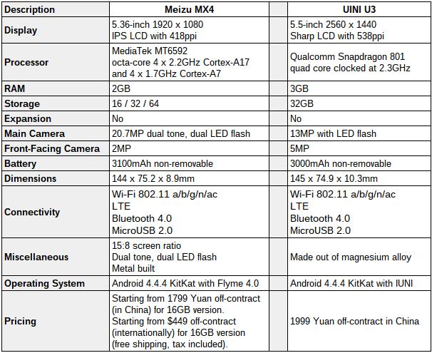 Meizu MX4 vs IUNI U3 comparison specs