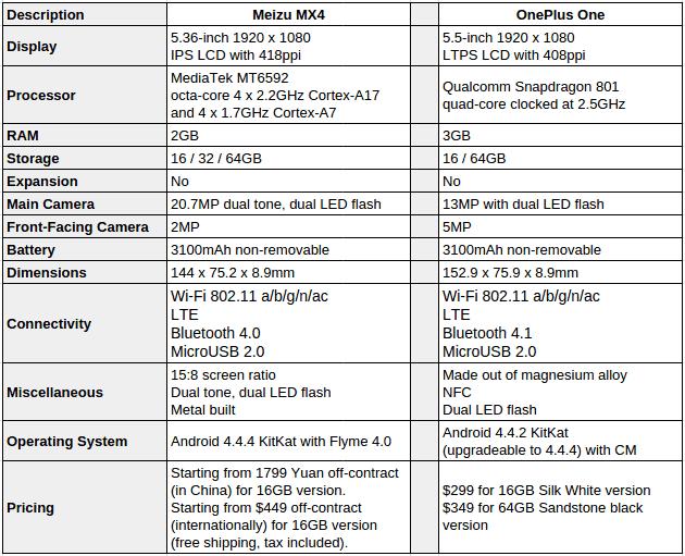 Meizu MX4 vs OnePlus One specs chart