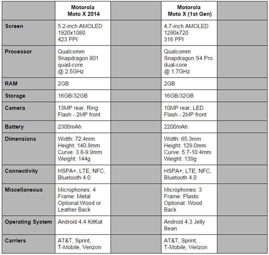 Moto X 2014 vs Moto X Comparison Specs