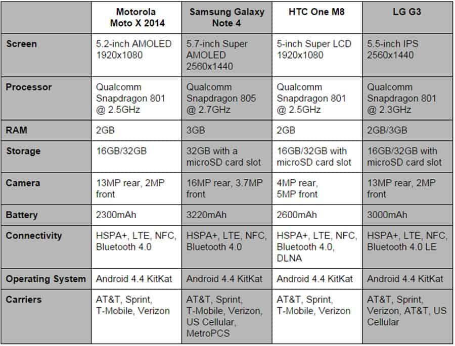 Moto X Comparison Specs Final