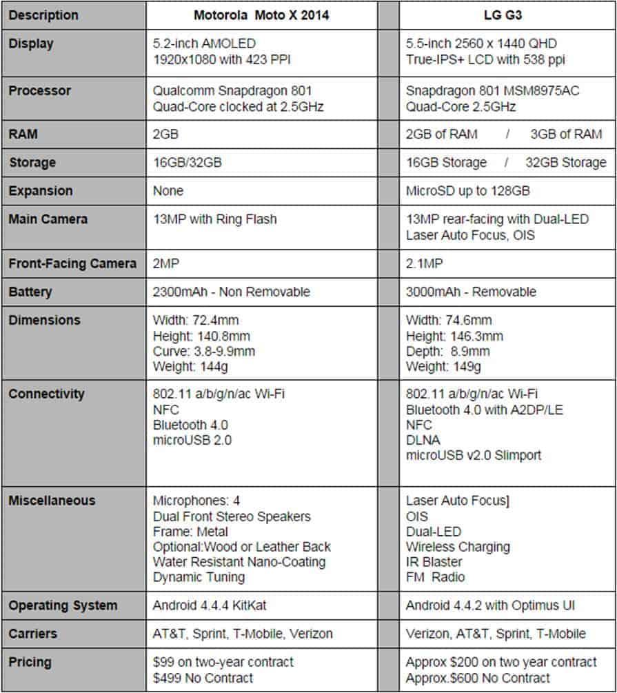 Moto X vs LG G3 Final
