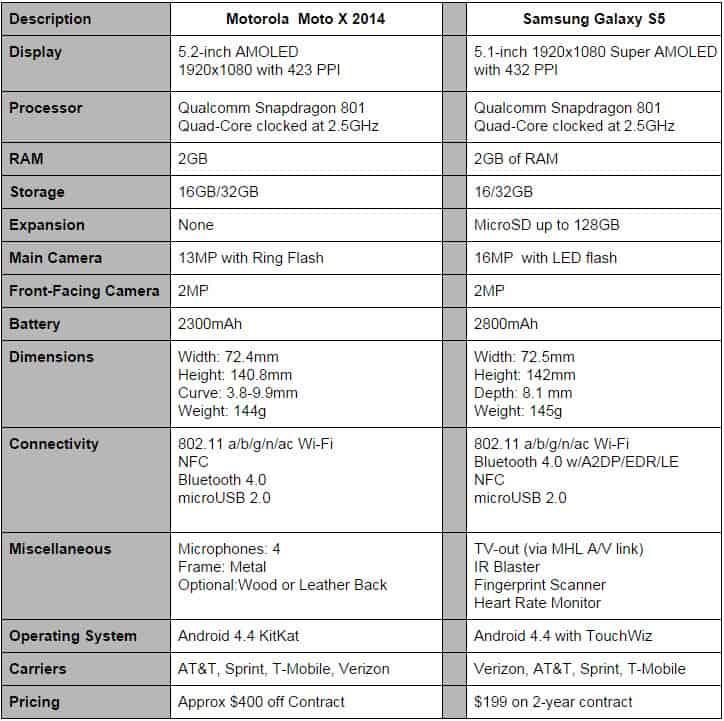 Moto x vs Galaxy S5 F