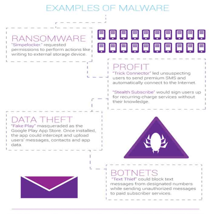 NQMobile Malware Trends 3