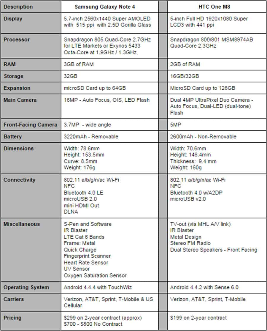 Note 4 vs HTC One M8 Specs