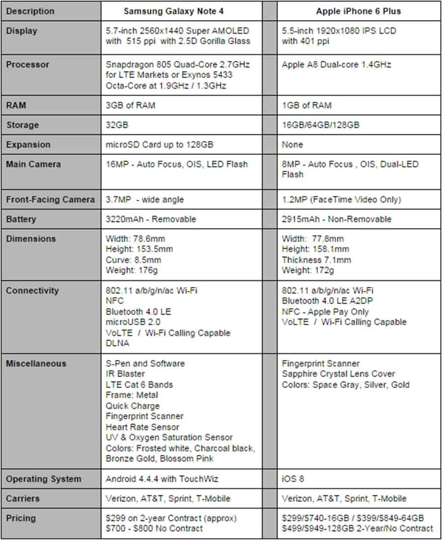 Note 4 vs iPhone 6 Plus Specs Final