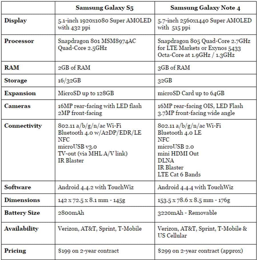 S5 vs Note 4