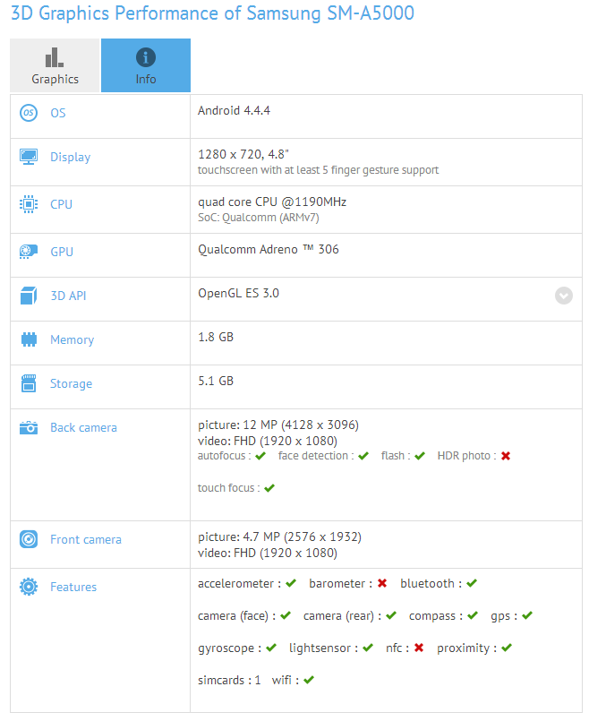 Samsung A500 GFXBench leaked specs