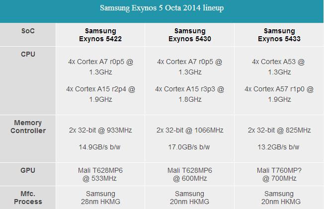 Samsung Exynos 5 Octa 2014 lineup