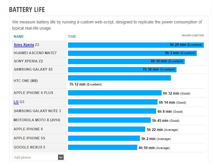 Xperia Z3 Battery Life