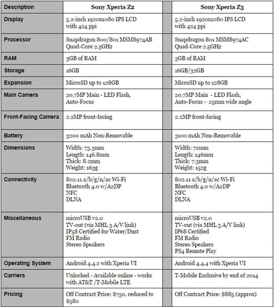 Xperia Z2 vs Xperia Z3