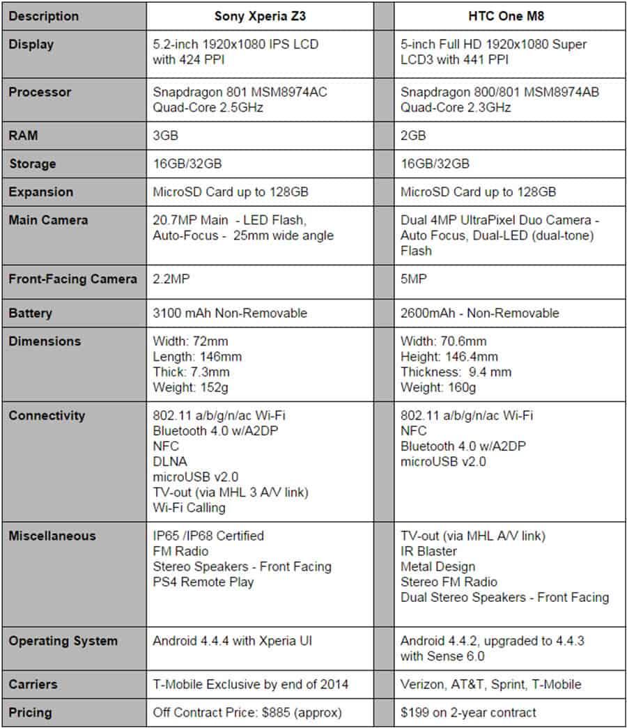 Xperia Z3 vs HTC One M8 Final Specs