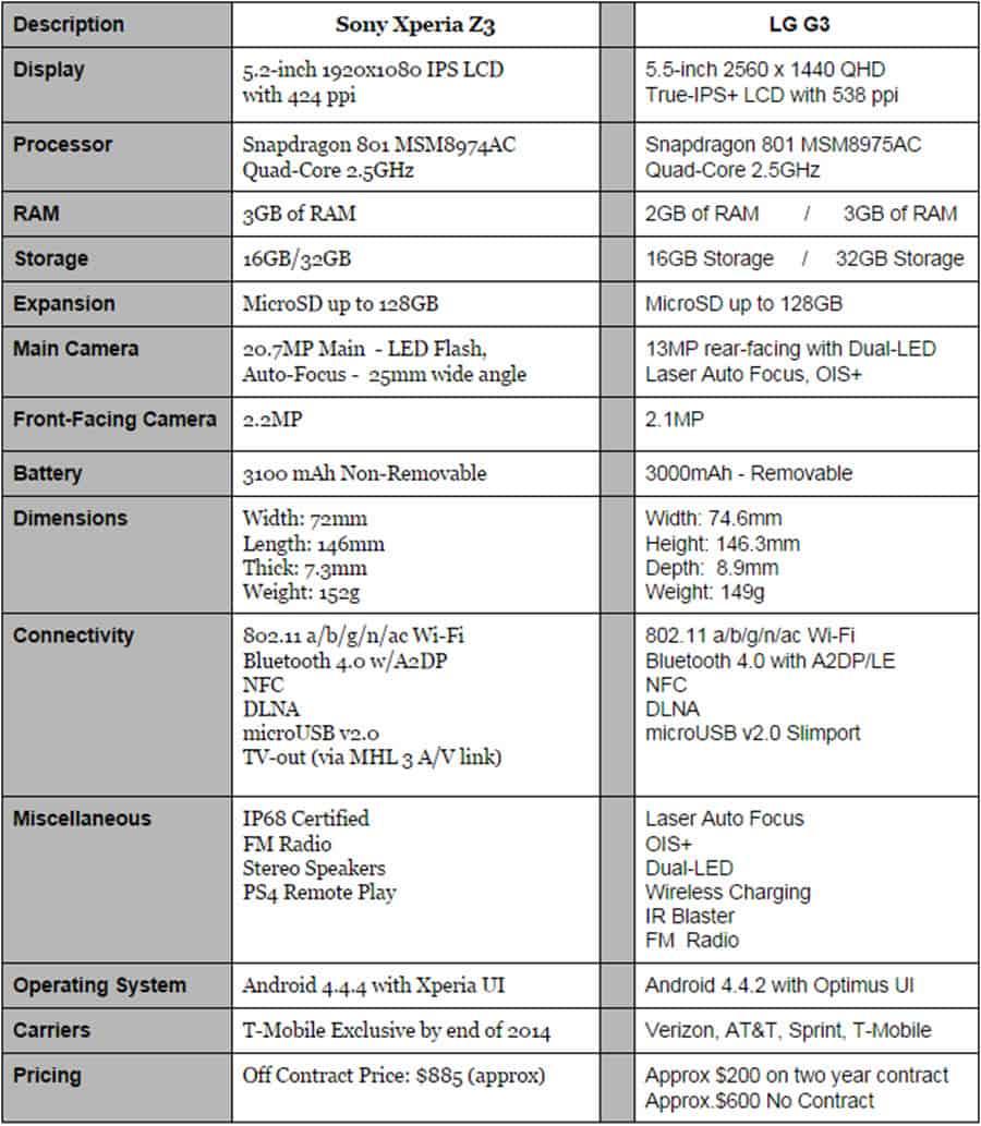 Xperia Z3 vs LG G3 Final