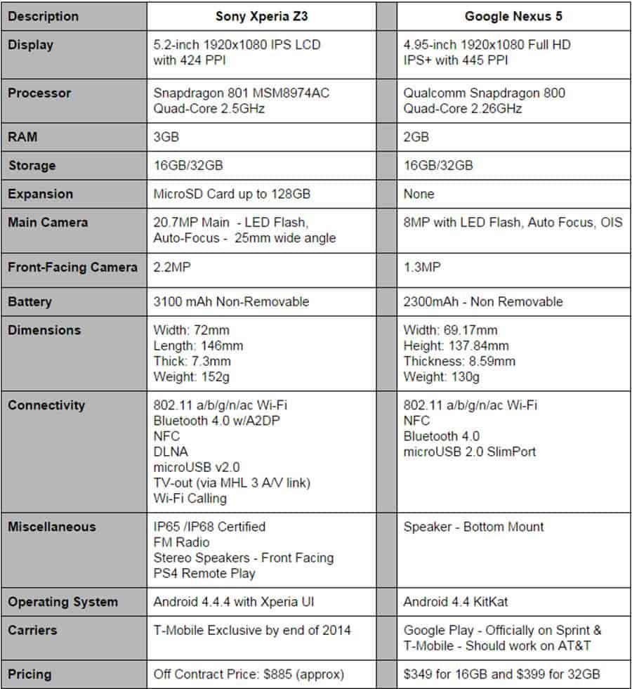 Xperia Z3 vs Nexus 5