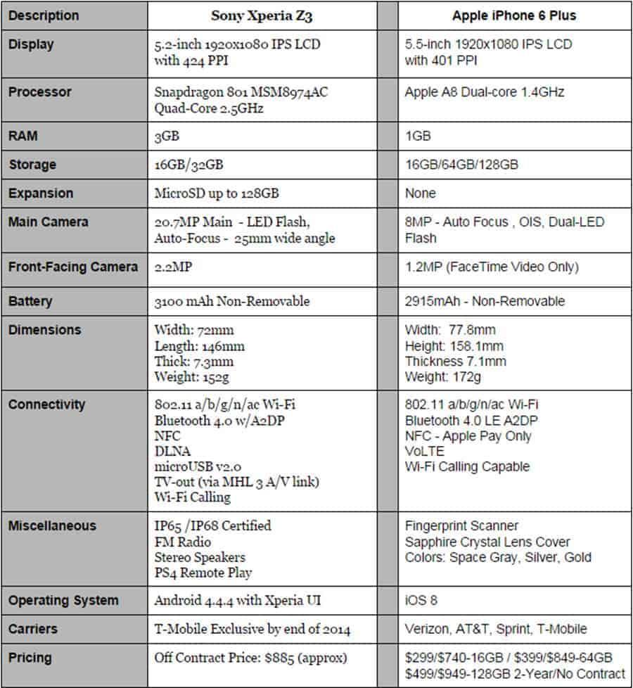Xperia Z3 vs iPhone 6 Plus Specs