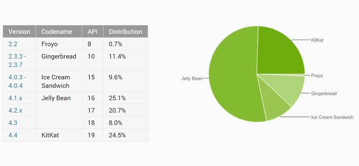 android_distribution_september