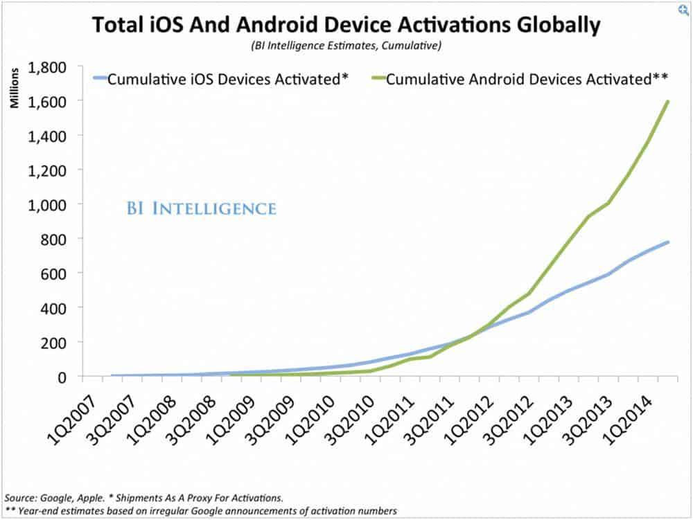 Android Facts and Figures