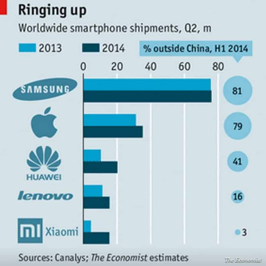 Chinese Phones vs Established