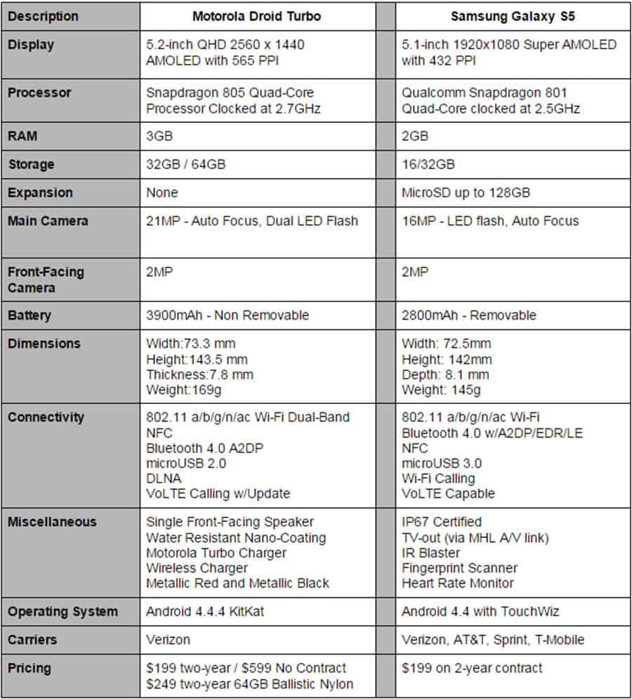 Droid Turbo vs Galaxy S5 Specs