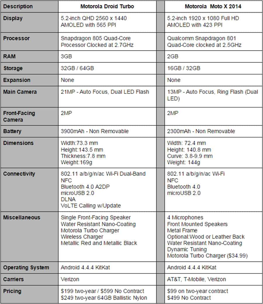 Droid Turbo vs Moto X Finally 2 Specs