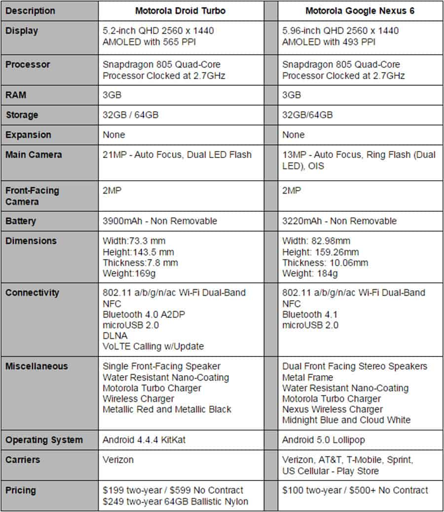 Droid Turbo vs Nexus 6 Specs