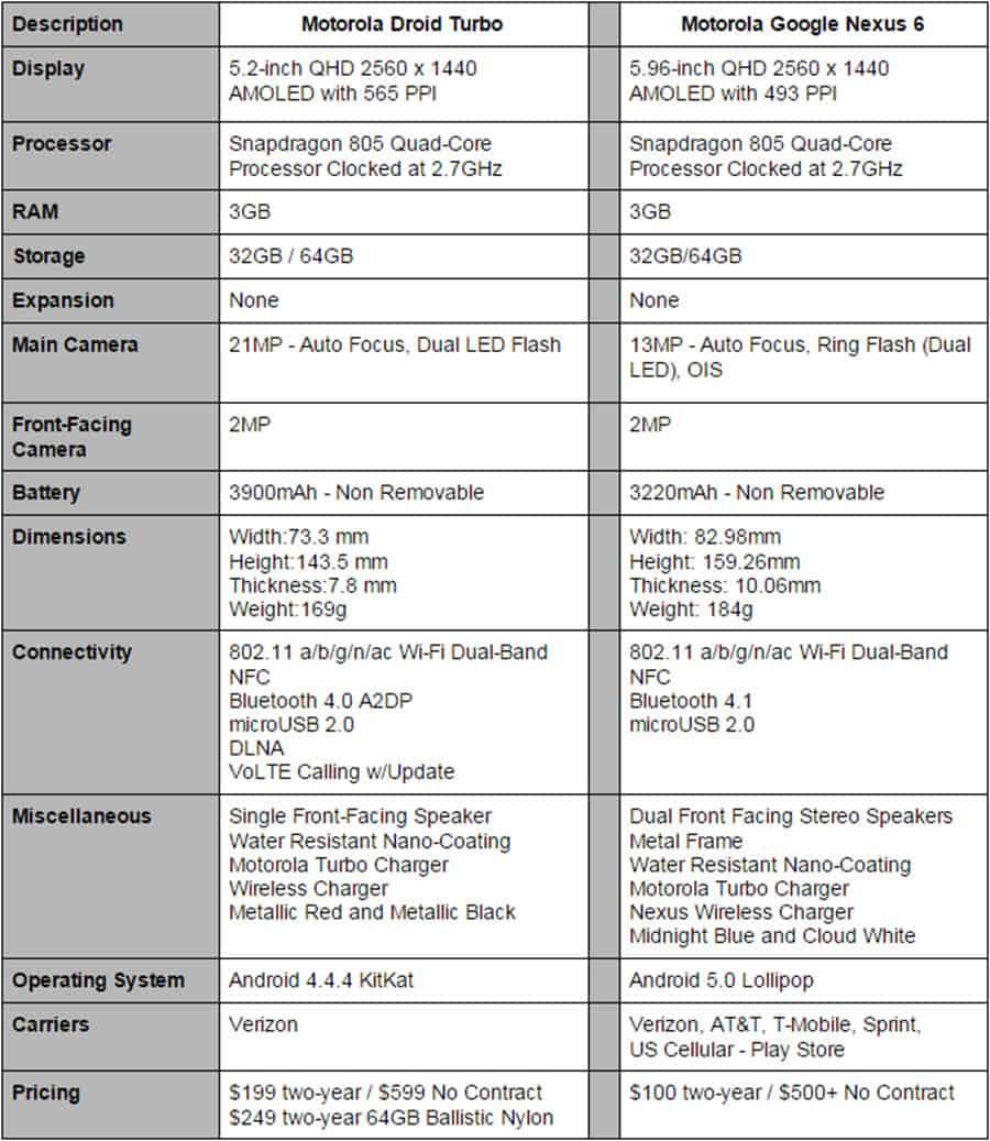 Droid Turbo vs Nexus 6 Specs