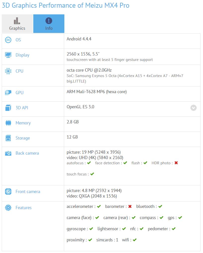 Meizu MX4 Pro GFXBench listing
