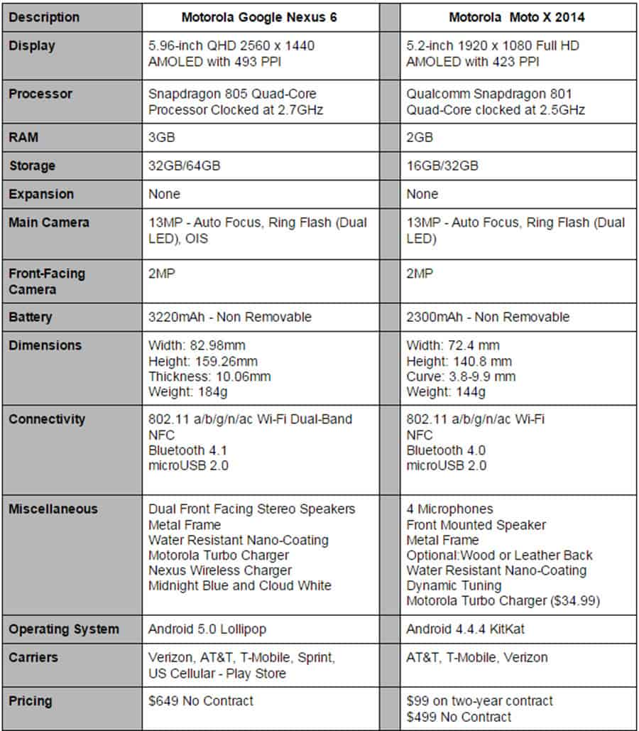 Nexus 6 vs Moto X Final Specs