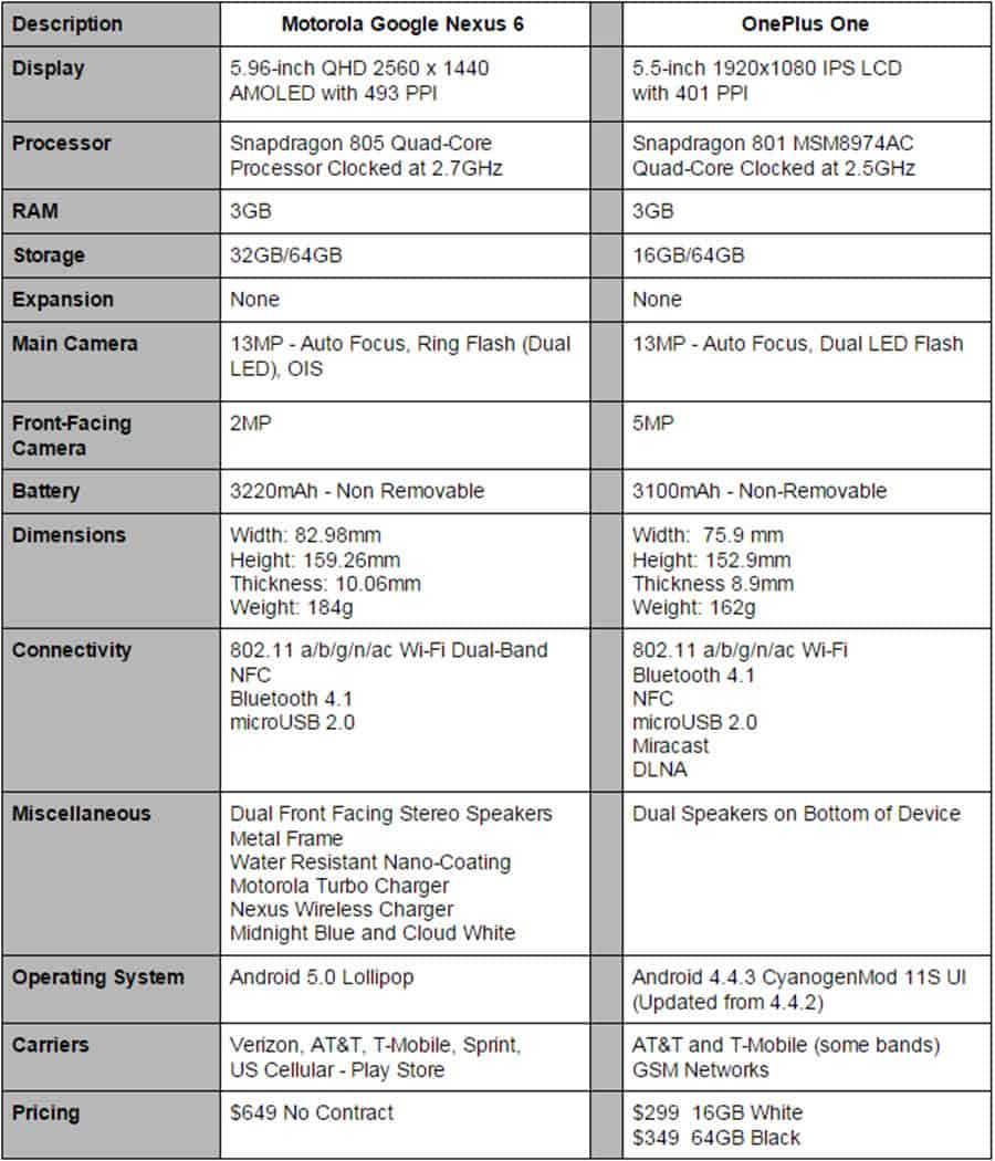 Nexus 6 vs OnePlus One Specs